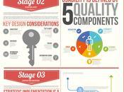 Planificación, diseño optimización sitio #Infografía #Internet #DiseñoWeb
