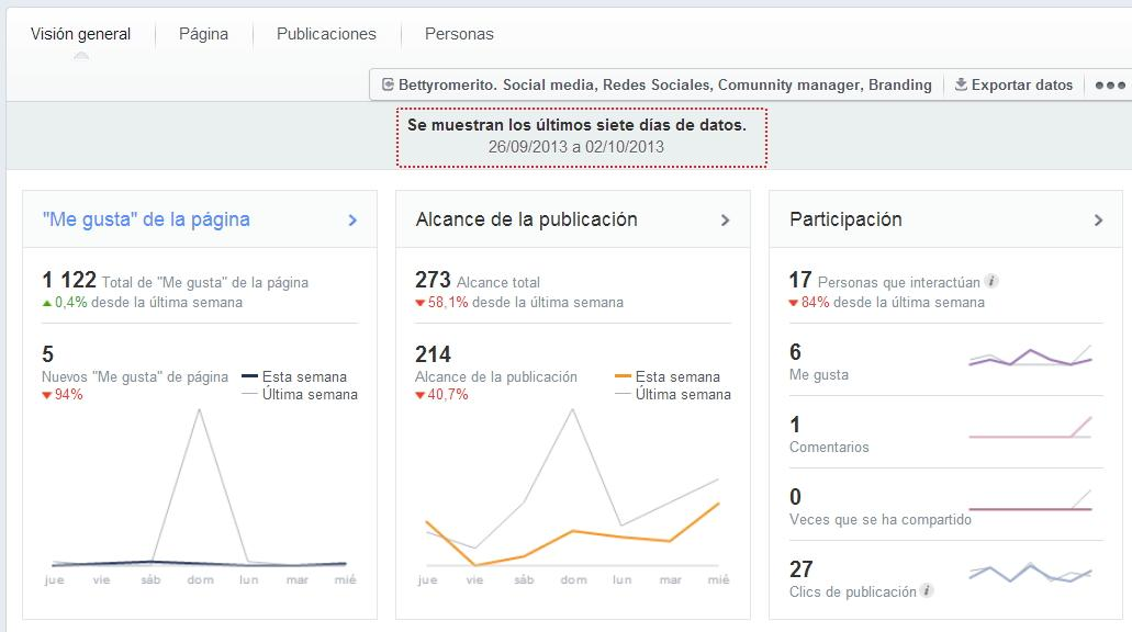Facebook estadísticas panel control