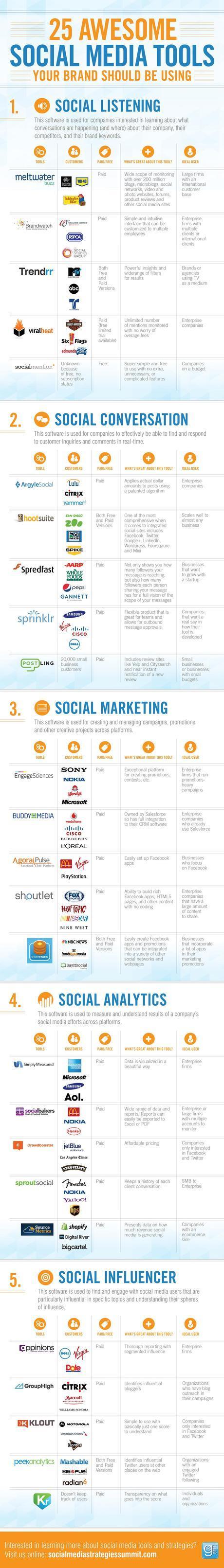 25 Herramientas para el profesional Social Media