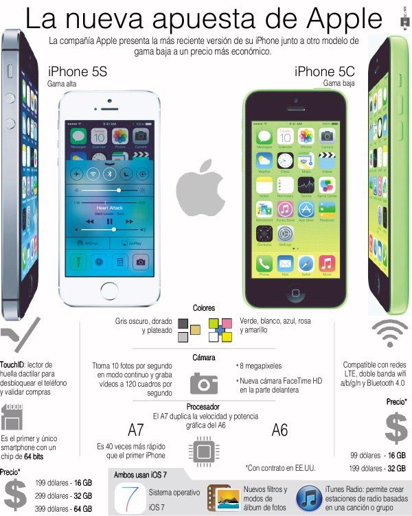 iPhone 5S de gama alta vs iPhone 5C de gama baja - los comparamos