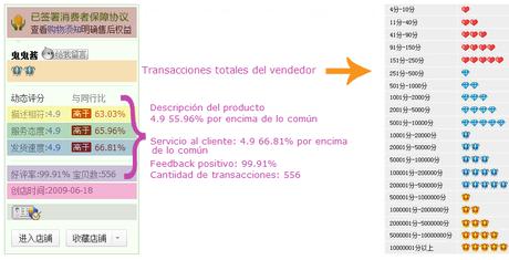 Comprar en Taobao: Guía, datos útiles y mi experiencia