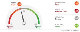 Fear Greed Index mejorando hasta zona mixta