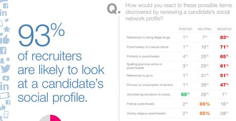 Empleo y participación en la red: ¿debemos ser neutrales?