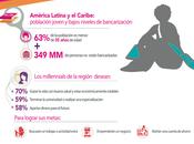 """Estudio MasterCard: """"millennials"""" Latinoamérica"""