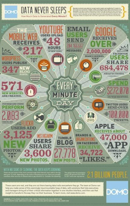 ¿Cuanta Informacion se Genera y Almacena en el Mundo?