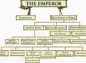 Organigrama simple Imperio