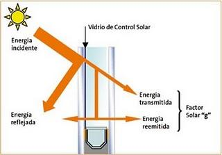 Factor solar de un vidrio a incidencia normal