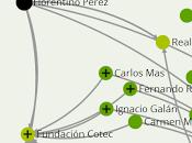 ¿Quien manda?... para saber detrás políticos mapa poder