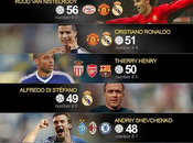 TOP10 goleadores historia Champions League.