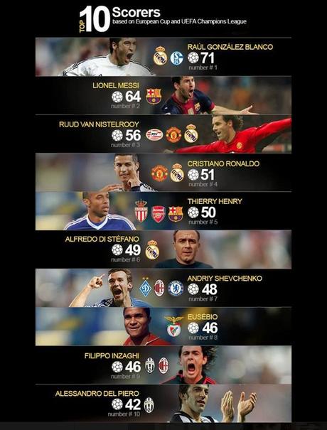TOP10 goleadores de la historia de la Champions League