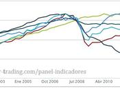 COMPONENTES PIB: crisis gráfico. Caída brutal FBCF construcción, gasto AAPP casi plano