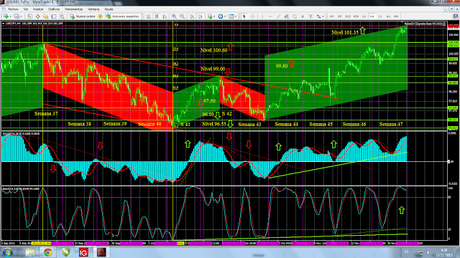 Euro, Dólar, Yen; Cierre Semana 47; Situación General y Pronóstico de Corto Plazo.