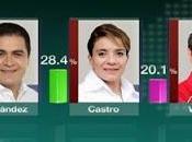 Honduras posiciona Hernández cabeza