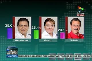 TSE Honduras posiciona a Hernández a la cabeza.