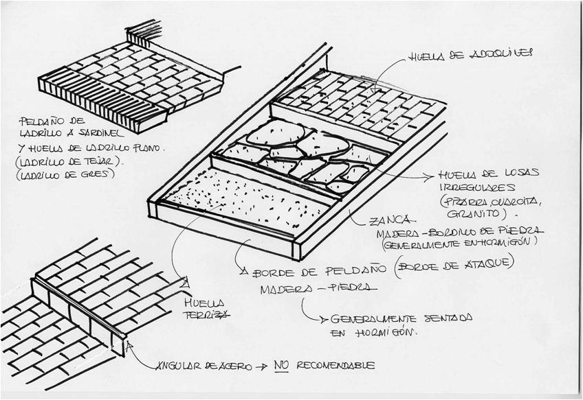 Obra civil iii escaleras iii paperblog - Escaleras de ladrillo ...