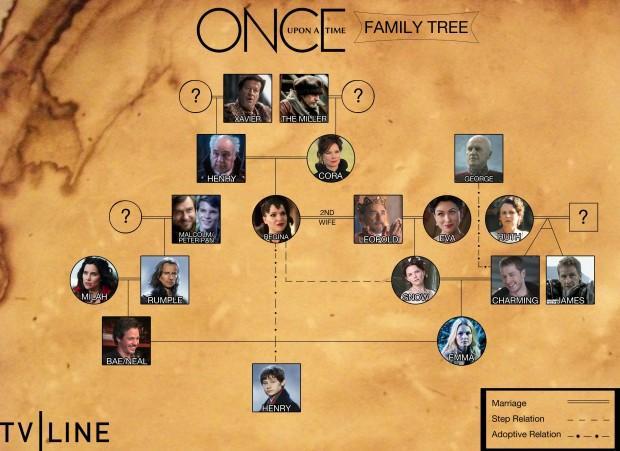 El árbol Genealógico De Once Upon A Time Paperblog