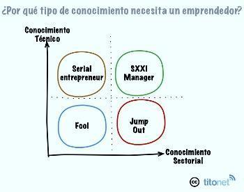 conocimiento-emprendedores3.jpg