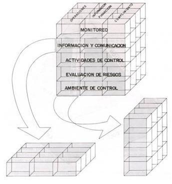 La gestión y sistemas de control