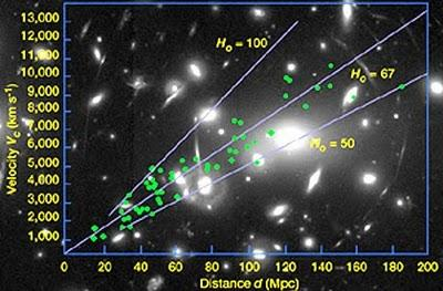 Resultado de imagen de Las galaxias se alejan unas de otras con una tasa constante