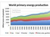 Infografías sobre consumo energético mundial datos renovables