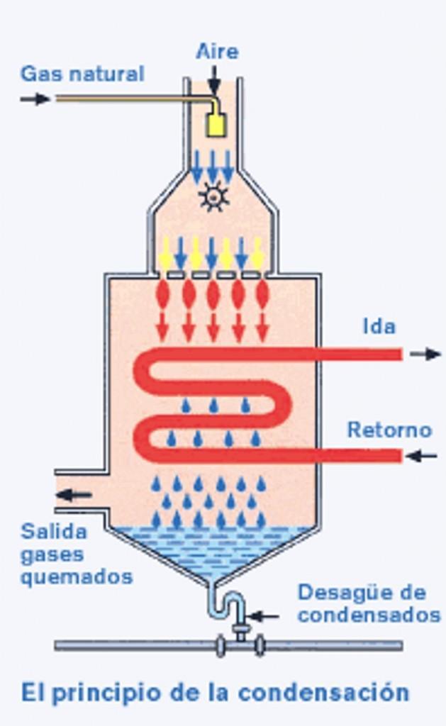 calderas de gas de condensaci n paperblog