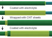 Fabrican fibras para ropa almacenan electricidad