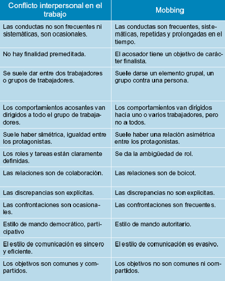 Diferencias Entre Acoso Laboral O Mobbing Y Enfrentamiento Entre Trabajadores