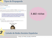 post visitados blog Resumen 2013
