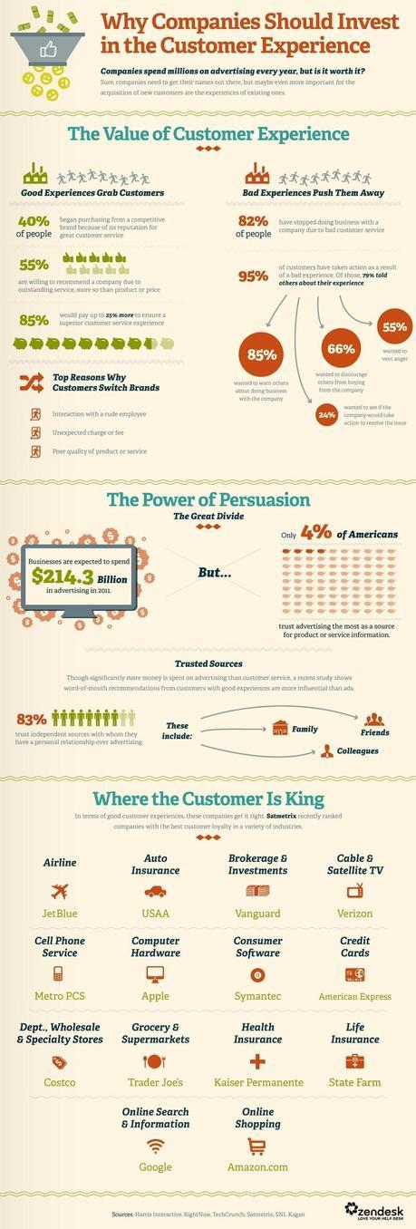 Infografía - La experiencia de compra es más importante que la publicidad