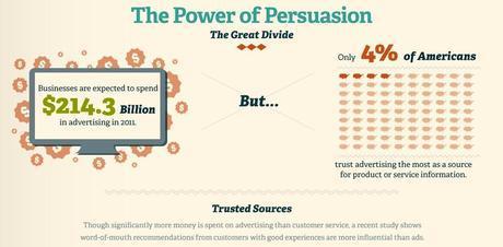 Infografía - La experiencia de compra es más importante que la publicidad 2