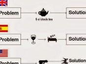 Cómo solucionamos problemas función dónde seamos