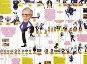 Mapeando genoma Woody Allen, infografía