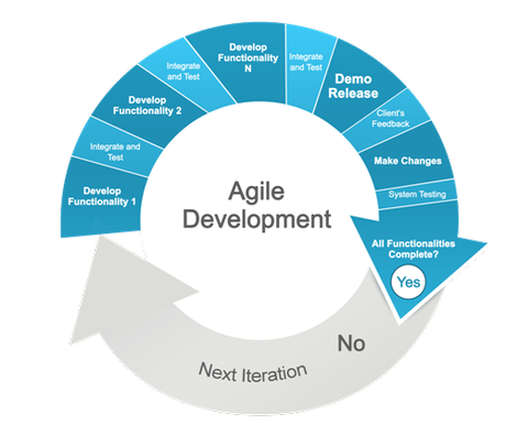 Agile (Scrum) y los Proyectos de Business Intelligence
