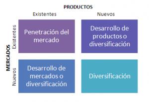 Estrategia: La matríz de Ansoff de Producto/Mercado o Vector de Crecimiento