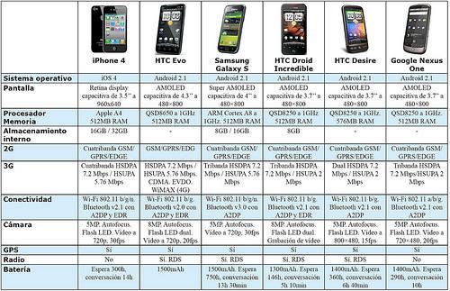 El mejor smartphone del mercado actual paperblog - Mejores hornos del mercado ...