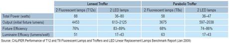 ¿Llegó la hora de sustituir tubos fluorescentes por LEDs?