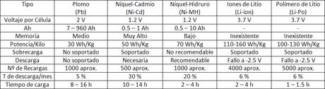 Bater as recargables tipos y caracter sticas paperblog - Tipos de pilas alcalinas ...