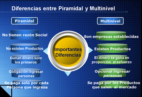 diferencia-estafa-piramidal-network-marketing