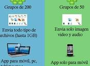 Telegram Whatsapp [Infografía]