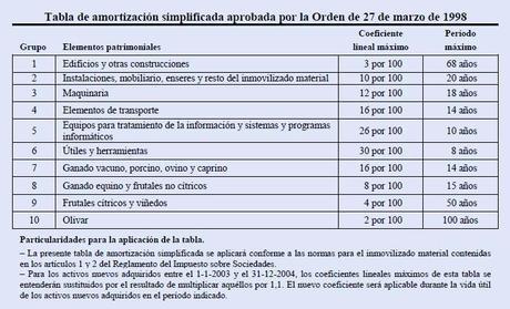 Tabla de amortización de inmovilizado material IRPF 2013