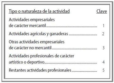 Tipo o naturaleza de la actividad económica en estimación directa IRPF 2013