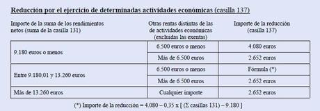 Reducción por actividades económicas en estimación directa IRPF