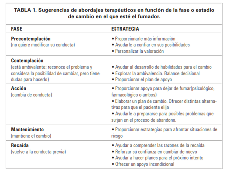 Tabaquismo fases
