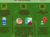 Google Plus, obligatoriamente mano [Infografía]