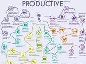 ¿Cómo productivo? #Infografía #Vida