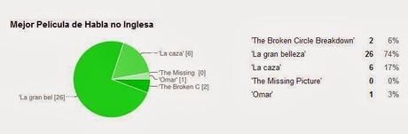 Premios Oscars 2014. Los preferidos en nuestra encuesta.