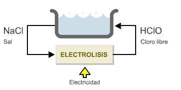 Esquema de la electrolisis salina