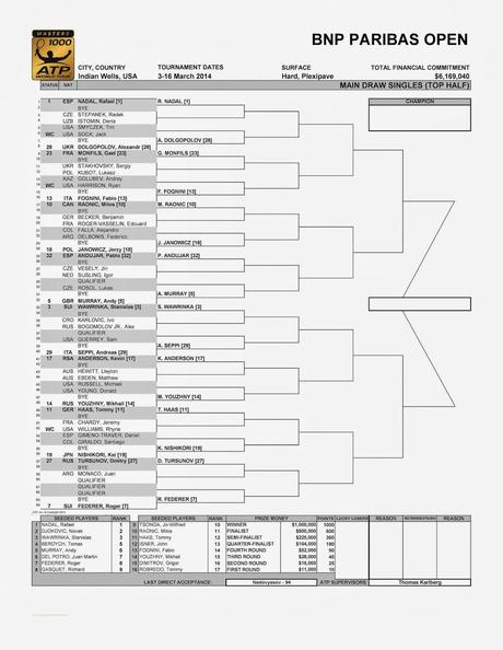Cuadro ATP Masters 1000 Indian Wells