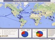 Lista aviones perdidos desde 1948