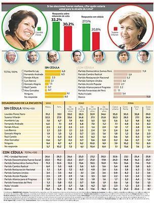 ENCUESTA IMASEN LIMA 4/11 SETIEMBRE: EMPATE TÉCNICO ENTRE FLORES Y VILLARÁN